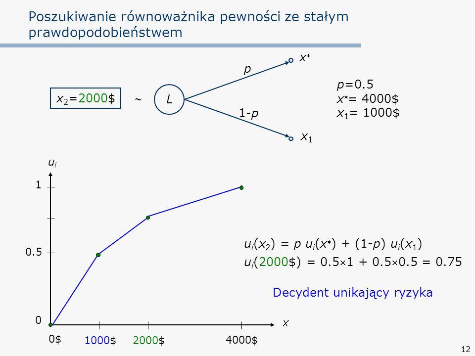 12 Poszukiwanie równoważnika pewności ze stałym prawdopodobieństwem L p 1-p x1x1 xx p=0.5 x  = 4000$ x 1 = 1000$ x 2 =2000$  u i (x 2 ) = p u i (x