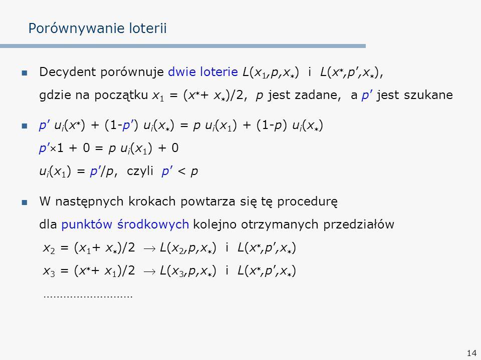 14 Porównywanie loterii Decydent porównuje dwie loterie L(x 1,p,x  ) i L(x ,p',x  ), gdzie na początku x 1 = (x  + x  )/2, p jest zadane, a p' je
