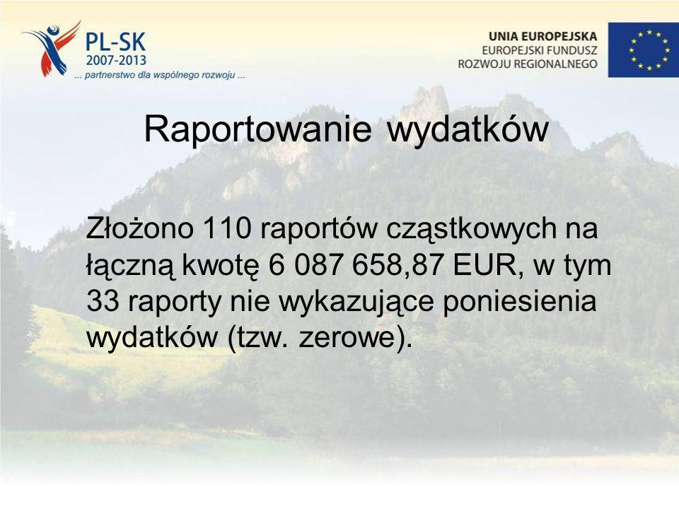 Raportowanie wydatków Złożono 110 raportów cząstkowych na łączną kwotę 6 087 658,87 EUR, w tym 33 raporty nie wykazujące poniesienia wydatków (tzw. ze