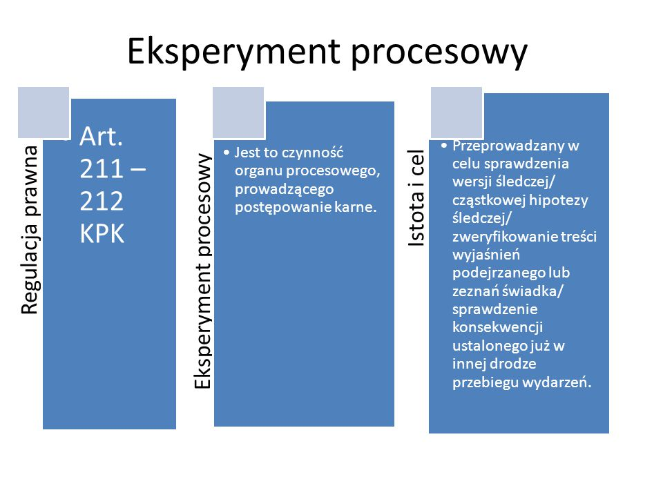 Eksperyment procesowy Regulacja prawna Art.