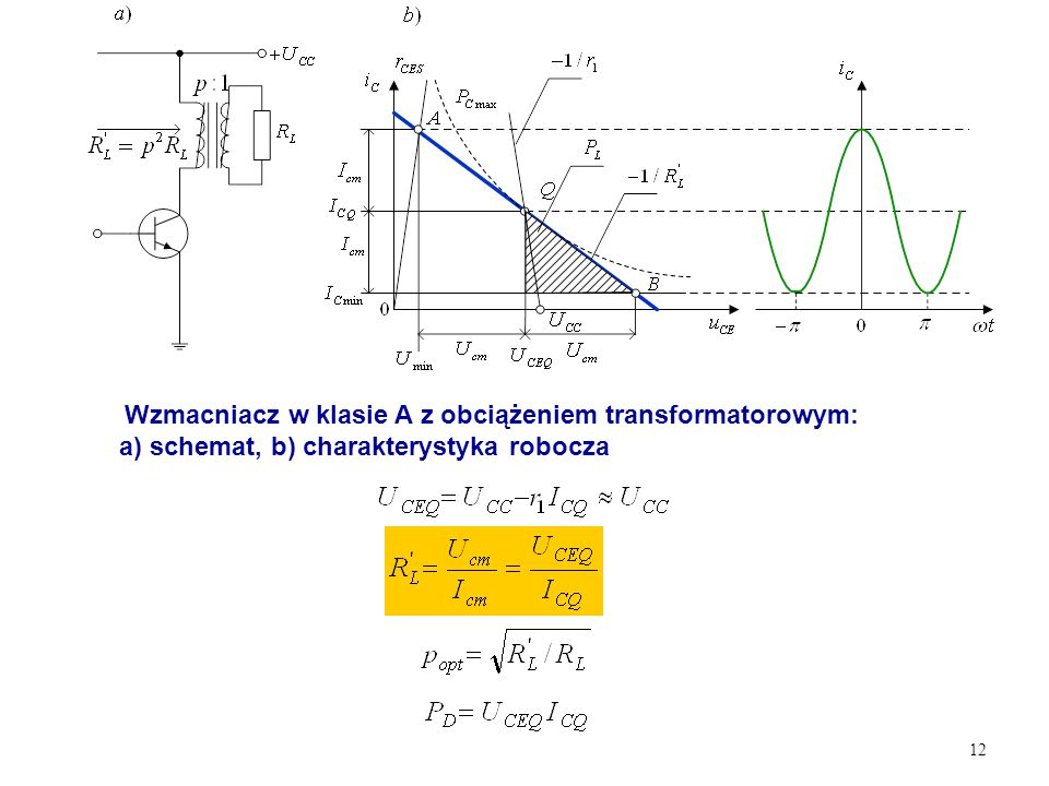 12 Wzmacniacz w klasie A z obciążeniem transformatorowym: a) schemat, b) charakterystyka robocza