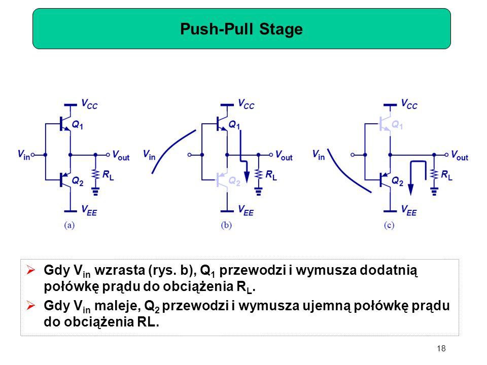 Push-Pull Stage  Gdy V in wzrasta (rys. b), Q 1 przewodzi i wymusza dodatnią połówkę prądu do obciążenia R L.  Gdy V in maleje, Q 2 przewodzi i wymu