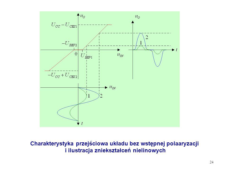 24 Charakterystyka przejściowa układu bez wstępnej polaaryzacji i ilustracja zniekształceń nielinowych