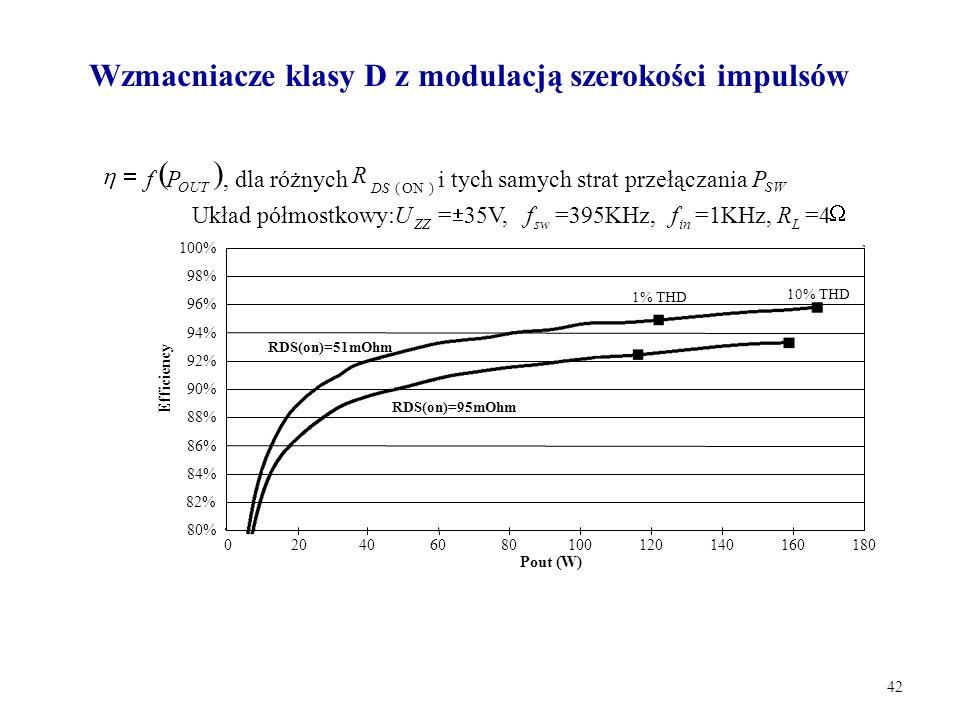 42  OUT Pf , dla różnych )ON(DS R i tych samych strat przełączania SW P Układ półmostkowy: ZZ U=  35V, sw f=395KHz, in f=1KHz, L R=4  0204060801