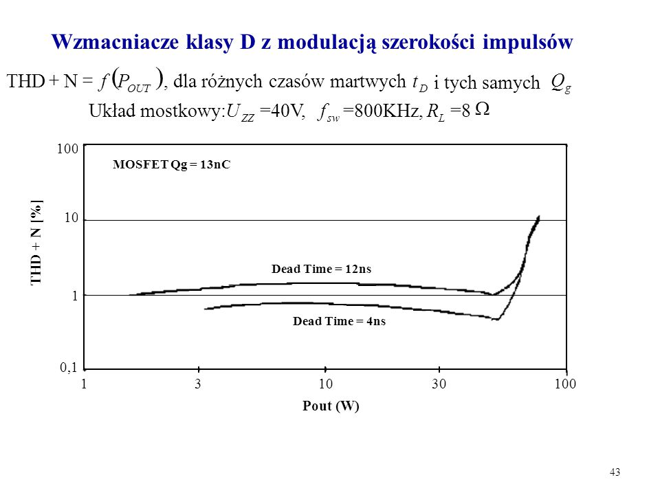 43  OUT Pf  NTHD, dla różnych czasów martwych D t i tych samych g Q Układ mostkowy: ZZ U =40V, sw f =800KHz, L R =8  0,1 1 10 100 Pout (W) THD +