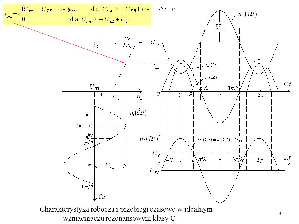 53 Charakterystyka robocza i przebiegi czasowe w idealnym wzmacniaczu rezonansowym klasy C