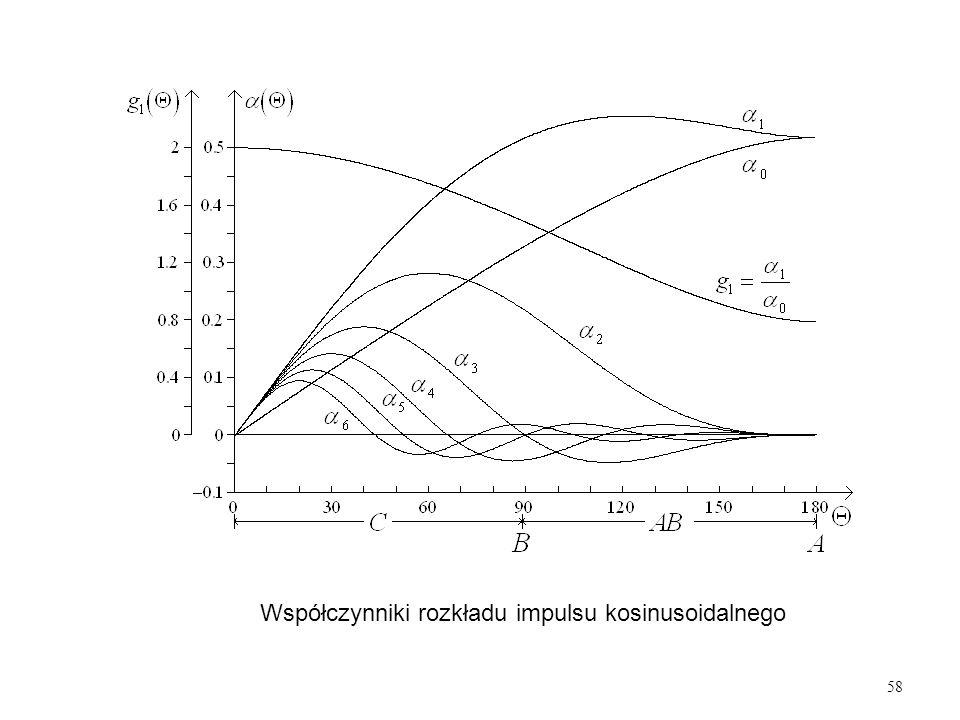 58 Współczynniki rozkładu impulsu kosinusoidalnego