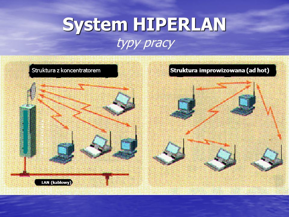System HIPERLAN ParametrWartość Przepływność 20 Mb/s lub 1 Mb/s Pojemność systemu (na obszarze 100x100 m) 1000 Mb/s na 1 piętro Średni czas oczekiwani