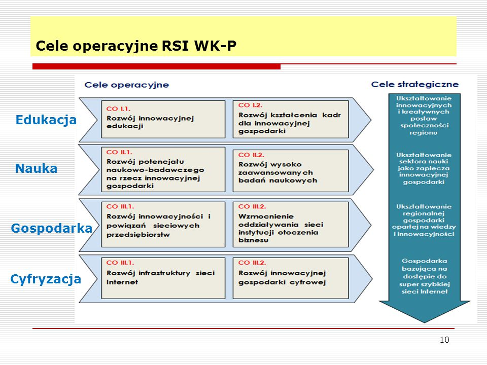 Cele operacyjne RSI WK-P 10 Edukacja Nauka Gospodarka Cyfryzacja