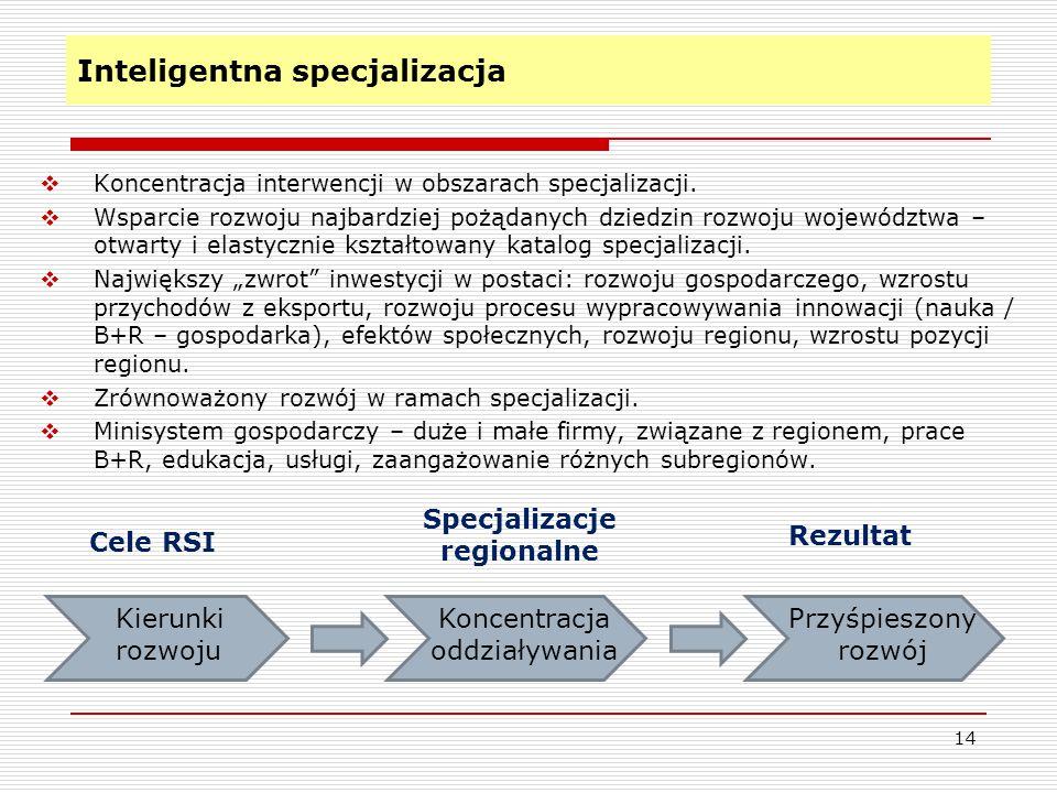 Inteligentna specjalizacja 14  Koncentracja interwencji w obszarach specjalizacji.  Wsparcie rozwoju najbardziej pożądanych dziedzin rozwoju wojewód