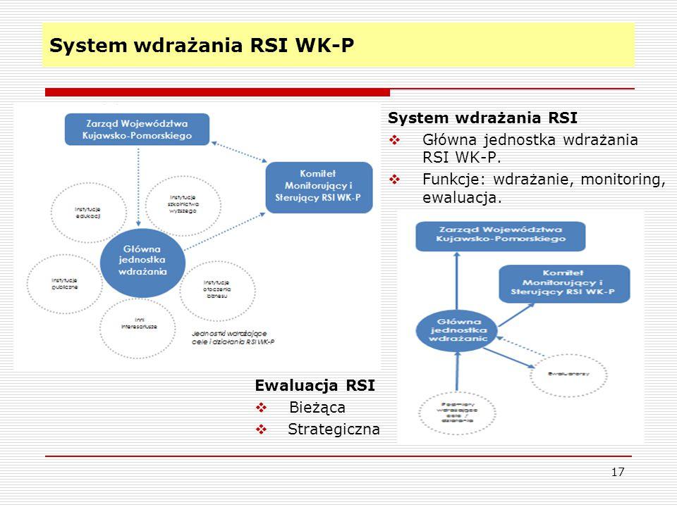 System wdrażania RSI WK-P 17 System wdrażania RSI  Główna jednostka wdrażania RSI WK-P.  Funkcje: wdrażanie, monitoring, ewaluacja. Ewaluacja RSI 