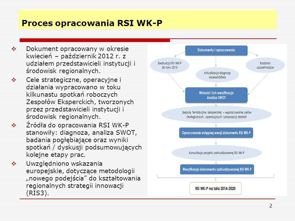 Proces opracowania RSI WK-P  Dokument opracowany w okresie kwiecień – październik 2012 r. z udziałem przedstawicieli instytucji i środowisk regionaln