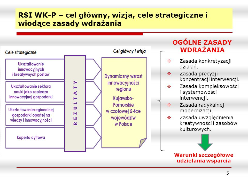 RSI WK-P – cel główny, wizja, cele strategiczne i wiodące zasady wdrażania  Zasada konkretyzacji działań.  Zasada precyzji koncentracji interwencji.
