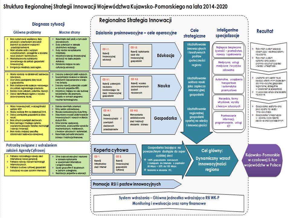 Ramowy plan wdrażania 18  Wdrażanie RSI WK-P oparte na dwóch Planach Wykonawczych oraz Planach Działań w okresach przejściowych.