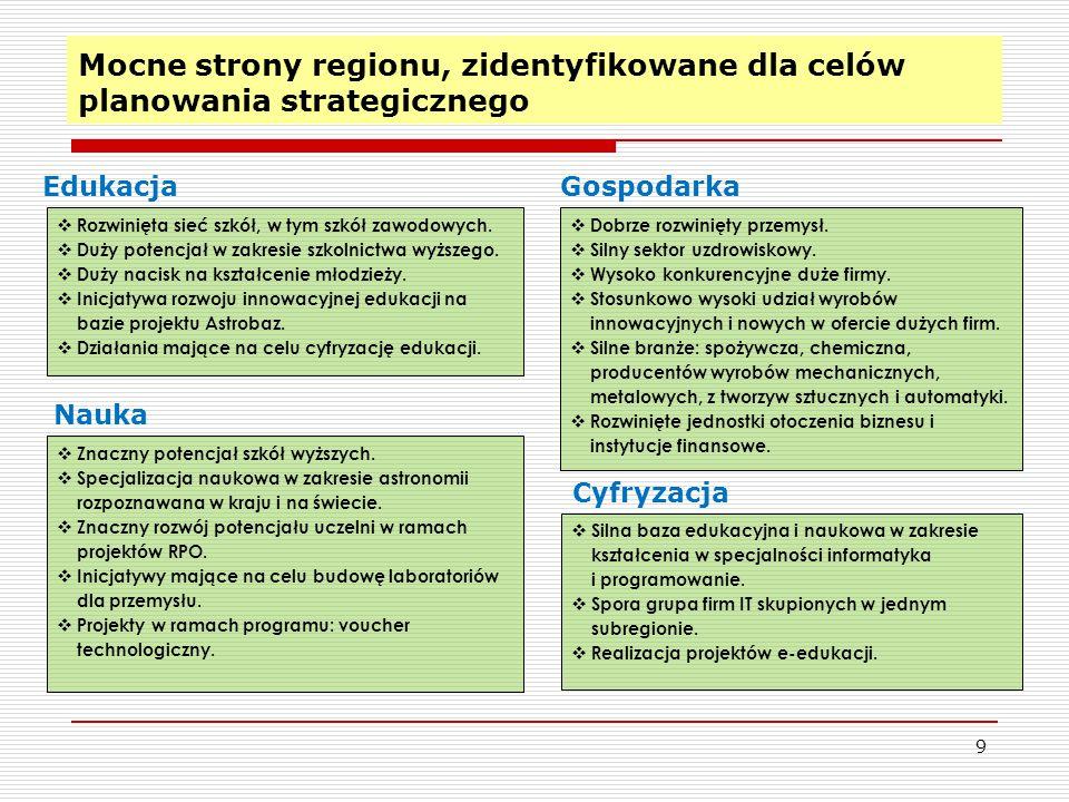 Mocne strony regionu, zidentyfikowane dla celów planowania strategicznego 9 Edukacja Nauka Gospodarka Cyfryzacja  Rozwinięta sieć szkół, w tym szkół