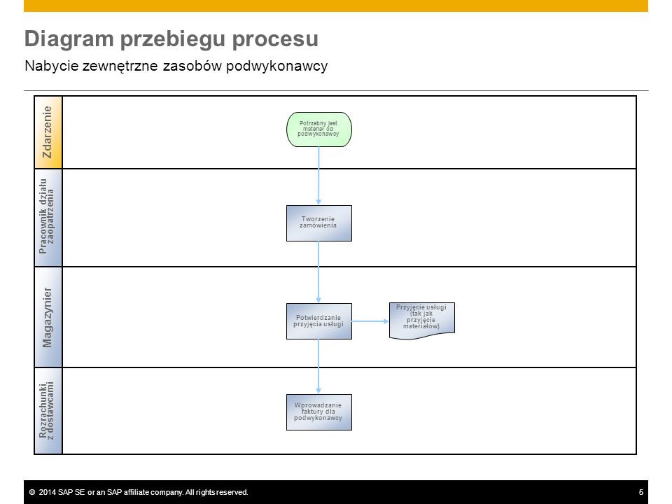 ©2014 SAP SE or an SAP affiliate company. All rights reserved.5 Diagram przebiegu procesu Nabycie zewnętrzne zasobów podwykonawcy Pracownik działu zao