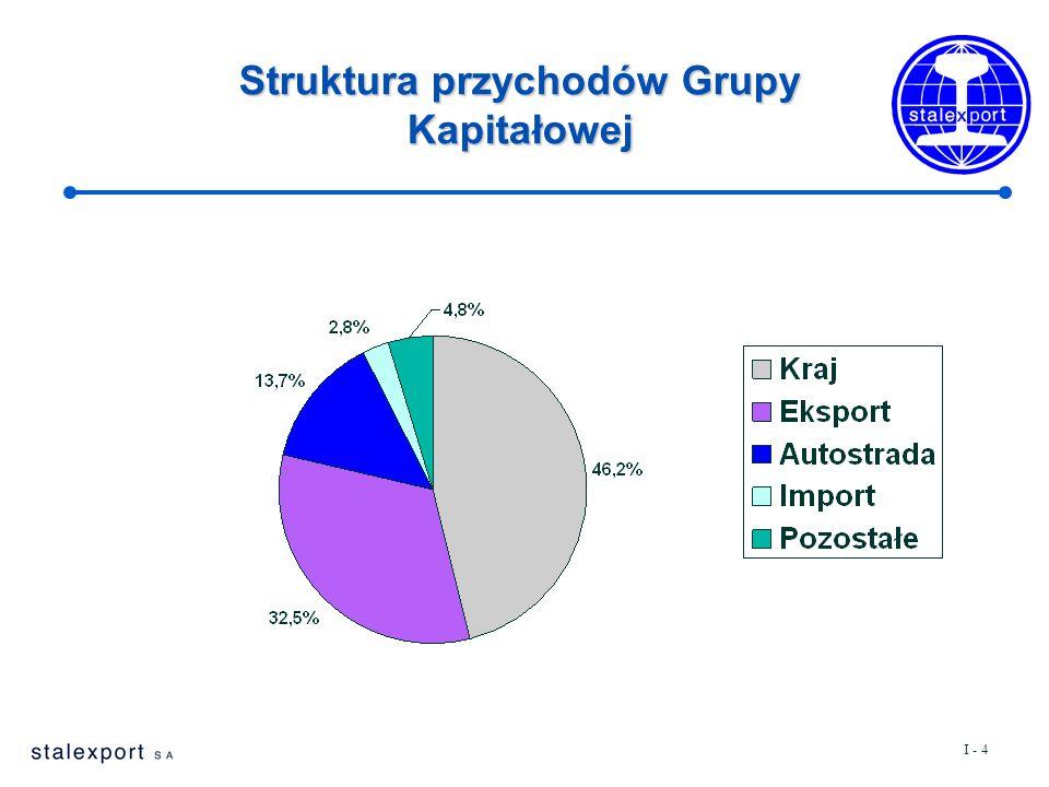I - 4 Struktura przychodów Grupy Kapitałowej