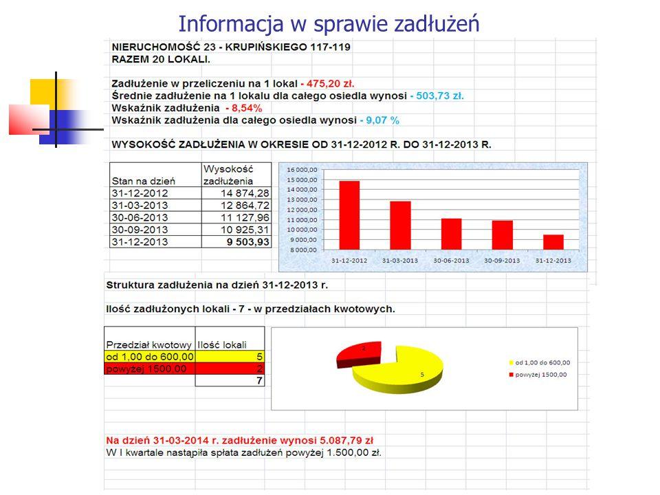 Informacja w sprawie zadłużeń