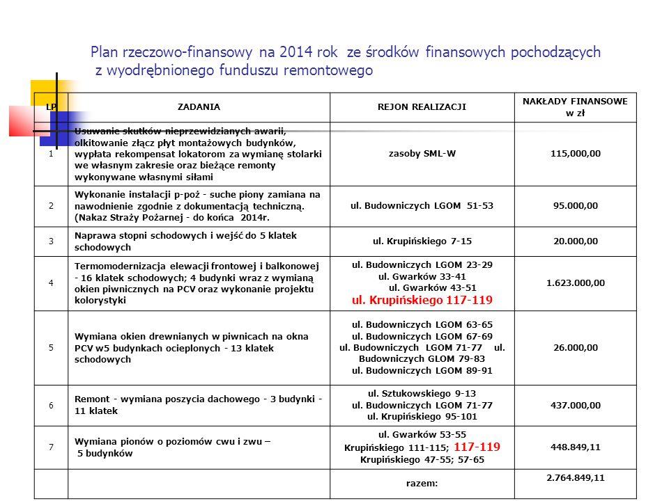 Plan rzeczowo-finansowy na 2014 rok ze środków finansowych pochodzących z wyodrębnionego funduszu remontowego LPZADANIAREJON REALIZACJI NAKŁADY FINANS