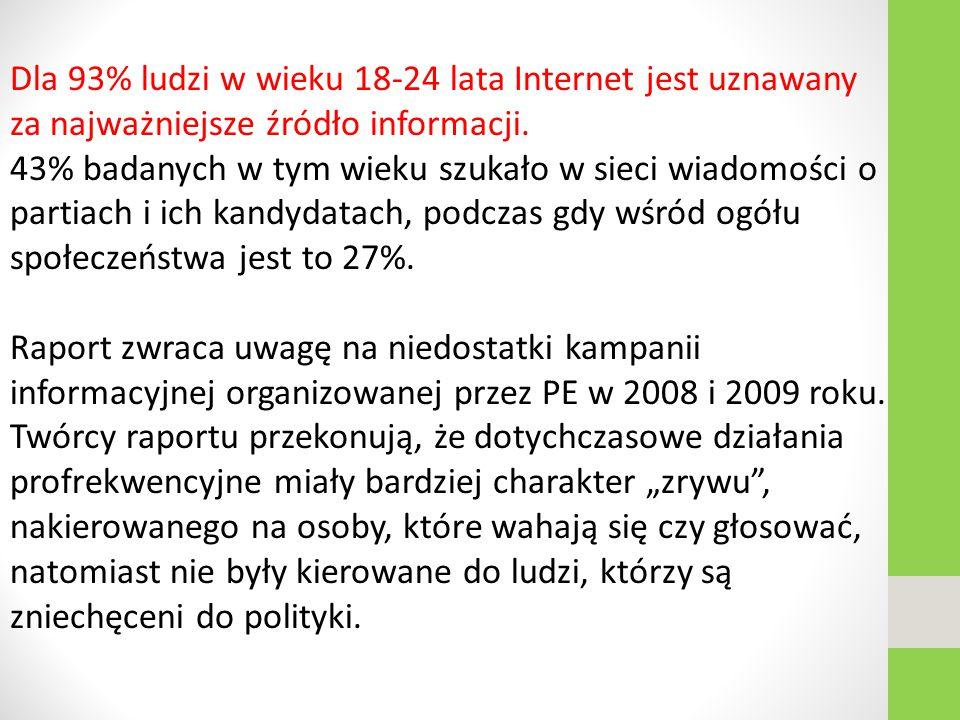 Dla 93% ludzi w wieku 18-24 lata Internet jest uznawany za najważniejsze źródło informacji.