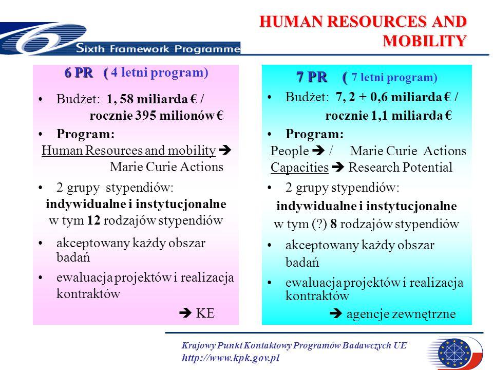 Krajowy Punkt Kontaktowy Programów Badawczych UE http://www.kpk.gov.pl HUMAN RESOURCES AND MOBILITY 6 PR ( 6 PR ( 4 letni program) Budżet: 1, 58 milia