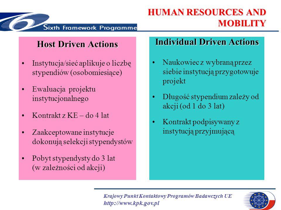 Krajowy Punkt Kontaktowy Programów Badawczych UE http://www.kpk.gov.pl HUMAN RESOURCES AND MOBILITY Host Driven Actions Instytucja/sieć aplikuje o lic