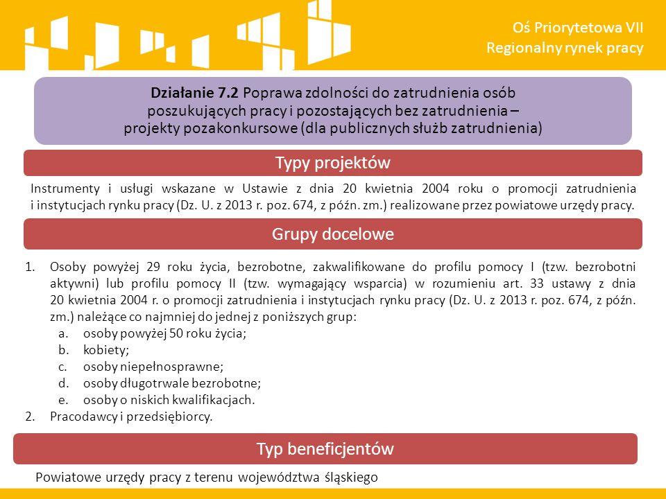 Działanie 7.2 Poprawa zdolności do zatrudnienia osób poszukujących pracy i pozostających bez zatrudnienia – projekty pozakonkursowe (dla publicznych służb zatrudnienia) Instrumenty i usługi wskazane w Ustawie z dnia 20 kwietnia 2004 roku o promocji zatrudnienia i instytucjach rynku pracy (Dz.