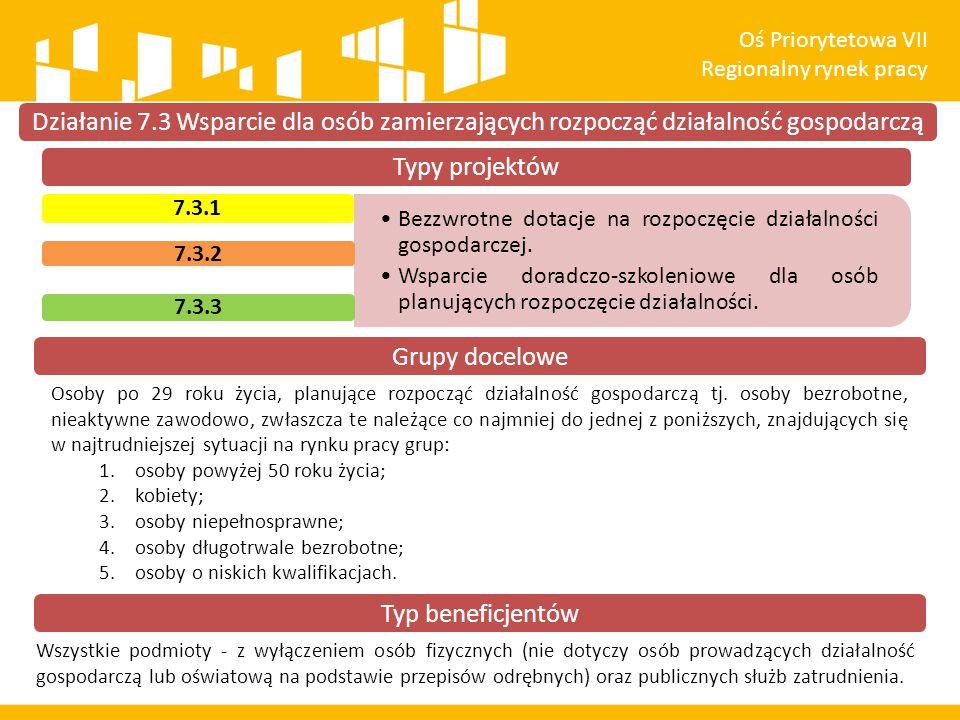 Typy projektów Bezzwrotne dotacje na rozpoczęcie działalności gospodarczej. Wsparcie doradczo-szkoleniowe dla osób planujących rozpoczęcie działalnośc
