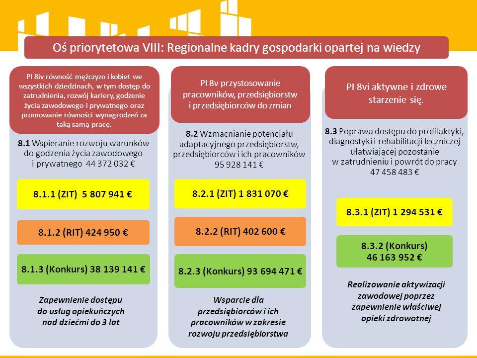 Oś priorytetowa VIII: Regionalne kadry gospodarki opartej na wiedzy 8.1 Wspieranie rozwoju warunków do godzenia życia zawodowego i prywatnego 44 372 032 € 8.1.1 (ZIT) 5 807 941 € 8.1.2 (RIT) 424 950 € 8.1.3 (Konkurs) 38 139 141 € 8.2 Wzmacnianie potencjału adaptacyjnego przedsiębiorstw, przedsiębiorców i ich pracowników 95 928 141 € 8.2.1 (ZIT) 1 831 070 € 8.2.2 (RIT) 402 600 € 8.2.3 (Konkurs) 93 694 471 € 8.3 Poprawa dostępu do profilaktyki, diagnostyki i rehabilitacji leczniczej ułatwiającej pozostanie w zatrudnieniu i powrót do pracy 47 458 483 € 8.3.1 (ZIT) 1 294 531 € 8.3.2 (Konkurs) 46 163 952 € PI 8iv równość mężczyzn i kobiet we wszystkich dziedzinach, w tym dostęp do zatrudnienia, rozwój kariery, godzenie życia zawodowego i prywatnego oraz promowanie równości wynagrodzeń za taką samą pracę.