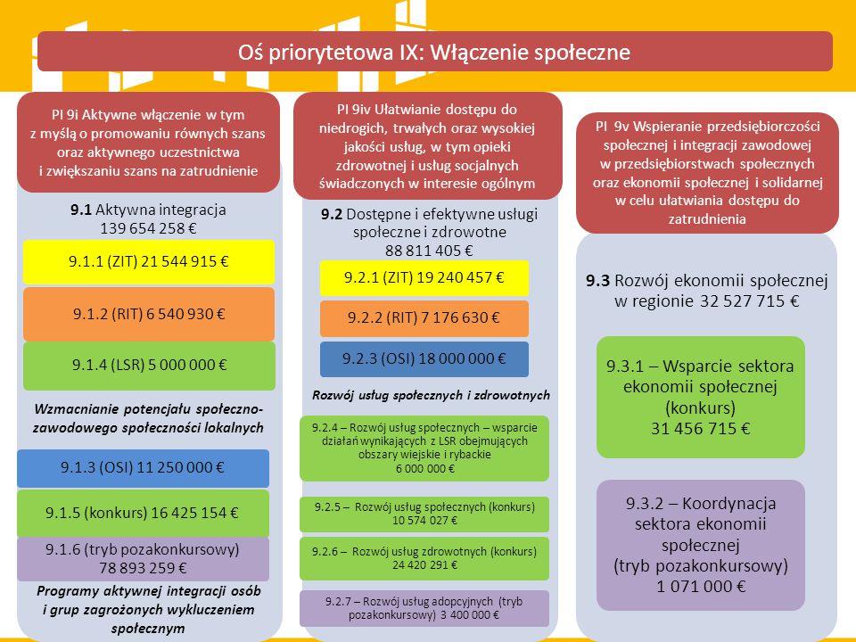 Oś priorytetowa IX: Włączenie społeczne 9.1 Aktywna integracja 139 654 258 € 9.1.1 (ZIT) 21 544 915 € 9.1.2 (RIT) 6 540 930 € 9.1.3 (OSI) 11 250 000 €