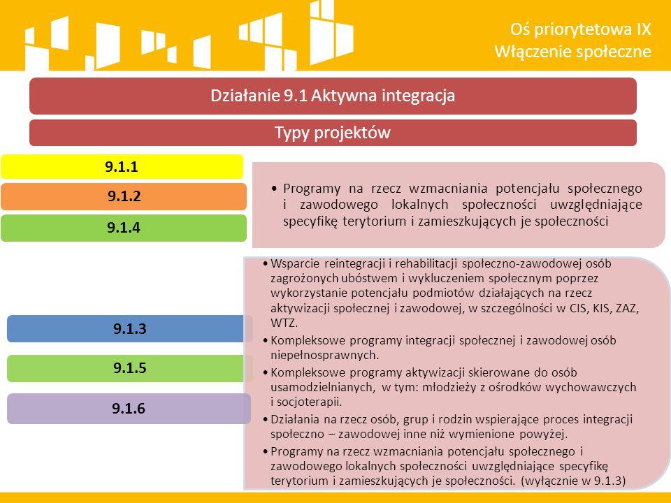Typy projektów 9.1.1 9.1.2 Programy na rzecz wzmacniania potencjału społecznego i zawodowego lokalnych społeczności uwzględniające specyfikę terytorium i zamieszkujących je społeczności 9.1.4 9.1.3 9.1.5 Wsparcie reintegracji i rehabilitacji społeczno-zawodowej osób zagrożonych ubóstwem i wykluczeniem społecznym poprzez wykorzystanie potencjału podmiotów działających na rzecz aktywizacji społecznej i zawodowej, w szczególności w CIS, KIS, ZAZ, WTZ.