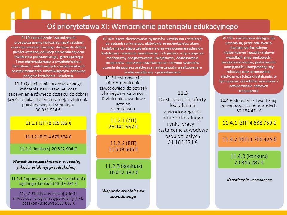 Oś priorytetowa XI: Wzmocnienie potencjału edukacyjnego 11.1 Ograniczenie przedwczesnego kończenia nauki szkolnej oraz zapewnienie równego dostępu do dobrej jakości edukacji elementarnej, kształcenia podstawowego i średniego 80 031 554 € 11.1.1 (ZIT) 8 109 392 € 11.1.2 (RIT) 4 679 374 € 11.1.3 (konkurs) 20 522 904 € 11.1.4 Poprawa efektywności kształcenia ogólnego (konkurs) 40 219 884 € 11.1.5 Efektywny rozwój dzieci i młodzieży - program stypendialny (tryb pozakonkursowy) 6 500 000 € 11.2 Dostosowanie oferty kształcenia zawodowego do potrzeb lokalnego rynku pracy – Kształcenie zawodowe uczniów 53 493 650 € 11.2.1 (ZIT) 25 941 662 € 11.2.2 (RIT) 11 539 606 € 11.2.3 (konkurs) 16 012 382 € 11.3 Dostosowanie oferty kształcenia zawodowego do potrzeb lokalnego rynku pracy – kształcenie zawodowe osób dorosłych 31 184 471 € 11.4 Podnoszenie kwalifikacji zawodowych osób dorosłych 30 184 471 € 11.4.1 (ZIT) 4 638 759 € 11.4.2 (RIT) 1 700 425 € 11.4.3 (konkurs) 23 845 287 € PI 10i ograniczenie i zapobieganie przedwczesnemu kończeniu nauki szkolnej oraz zapewnienie równego dostępu do dobrej jakości wczesnej edukacji elementarnej oraz kształcenia podstawowego, gimnazjalnego i ponadgimnazjalnego z uwzględnieniem formalnych, nieformalnych i pozaformalnych ścieżek kształcenia umożliwiających ponowne podjęcie kształcenia i szkolenia.