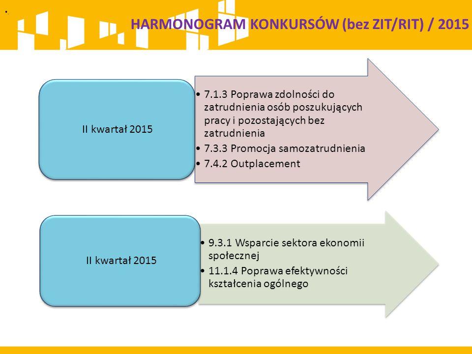 . 7.1.3 Poprawa zdolności do zatrudnienia osób poszukujących pracy i pozostających bez zatrudnienia 7.3.3 Promocja samozatrudnienia 7.4.2 Outplacement