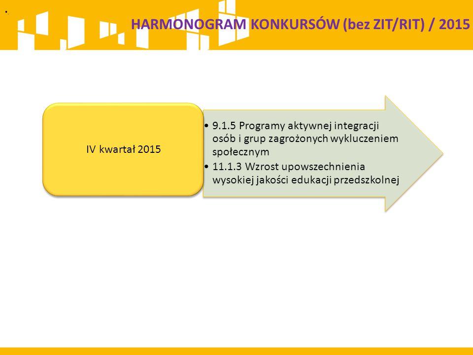 . 9.1.5 Programy aktywnej integracji osób i grup zagrożonych wykluczeniem społecznym 11.1.3 Wzrost upowszechnienia wysokiej jakości edukacji przedszkolnej IV kwartał 2015 HARMONOGRAM KONKURSÓW (bez ZIT/RIT) / 2015