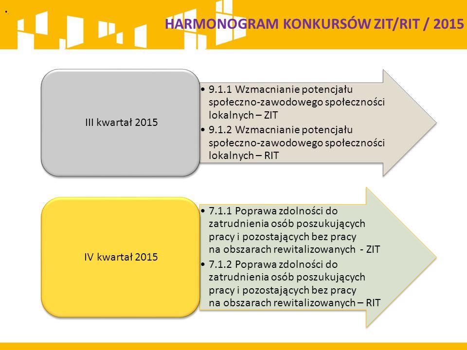 . 9.1.1 Wzmacnianie potencjału społeczno-zawodowego społeczności lokalnych – ZIT 9.1.2 Wzmacnianie potencjału społeczno-zawodowego społeczności lokaln