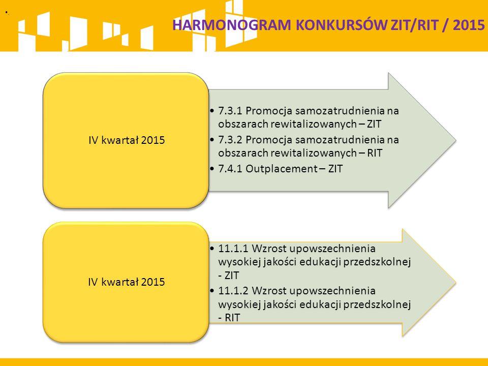 . 7.3.1 Promocja samozatrudnienia na obszarach rewitalizowanych – ZIT 7.3.2 Promocja samozatrudnienia na obszarach rewitalizowanych – RIT 7.4.1 Outplacement – ZIT IV kwartał 2015 11.1.1 Wzrost upowszechnienia wysokiej jakości edukacji przedszkolnej - ZIT 11.1.2 Wzrost upowszechnienia wysokiej jakości edukacji przedszkolnej - RIT IV kwartał 2015 HARMONOGRAM KONKURSÓW ZIT/RIT / 2015