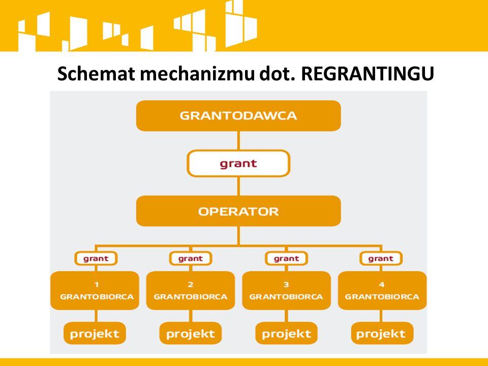 Schemat mechanizmu dot. REGRANTINGU