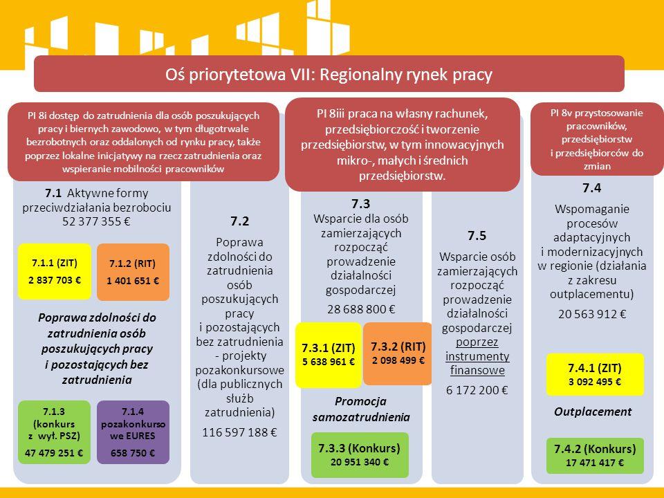 Typy projektów Instrumenty i usługi rynku pracy służące indywidualizacji wsparcia oraz pomocy w zakresie określenia ścieżki zawodowej; Instrumenty i usługi rynku pracy skierowane do osób, u których zidentyfikowano potrzebę uzupełnienia lub zdobycia nowych umiejętności i kompetencji; Instrumenty i usługi rynku pracy służące zdobyciu doświadczenia zawodowego wymaganego przez pracodawców jak i przedsiębiorców; Działania EURES związane z bezpośrednim świadczeniem usług dla osób bezrobotnych, nieaktywnych zawodowo i pracodawców.* 7.1.1 7.1.2 7.1.3 Działania EURES związane z bezpośrednim świadczeniem usług dla osób bezrobotnych, nieaktywnych zawodowo i pracodawców 7.1.4 7.1 Aktywne formy przeciwdziałania bezrobociu Oś Priorytetowa VII Regionalny rynek pracy