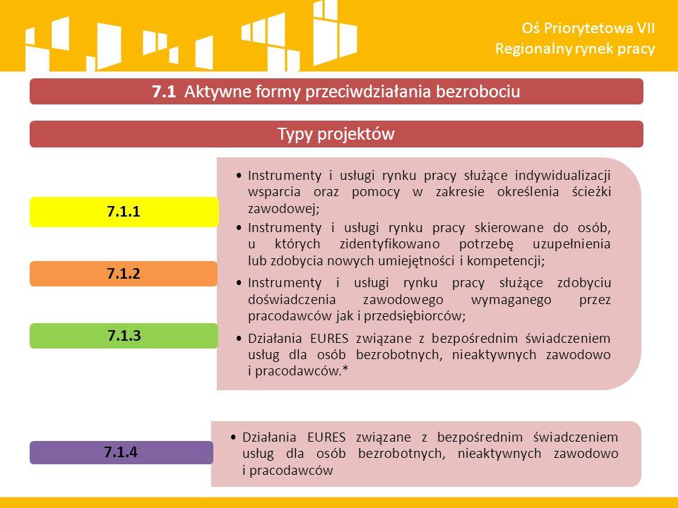 Typy projektów Instrumenty i usługi rynku pracy służące indywidualizacji wsparcia oraz pomocy w zakresie określenia ścieżki zawodowej; Instrumenty i u