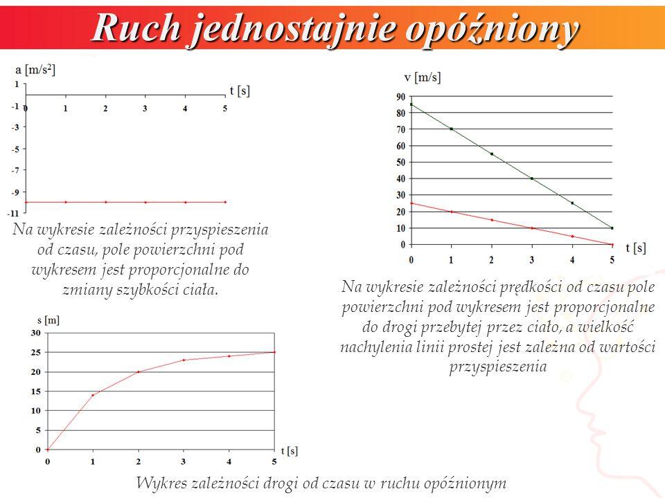 Ruch jednostajnie opóźniony Na wykresie zależności przyspieszenia od czasu, pole powierzchni pod wykresem jest proporcjonalne do zmiany szybkości ciał