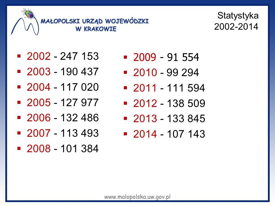 Statystyka 2002-2014  2002 - 247 153  2003 - 190 437  2004 - 117 020  2005 - 127 977  2006 - 132 486  2007 - 113 493  2008 - 101 384  2009 - 91 554  2010 - 99 294  2011 - 111 594  2012 - 138 509  2013 - 133 845  2014 - 107 143