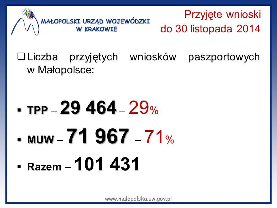 Przyjęte wnioski do 30 listopada 2014  Liczba przyjętych wniosków paszportowych w Małopolsce:  TPP 29 464  TPP – 29 464 – 29 %  MUW 71 967  MUW – 71 967 – 71 %  Razem – 101 431