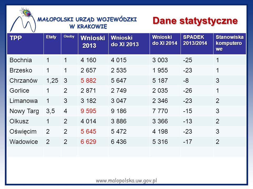 Dane statystyczne TPPEtatyOsobyWnioski 2013 2013Wnioski do XI 2013 Wnioski do XI 2014 SPADEK 2013/2014 Stanowiska komputero we Bochnia114 1604 0153 00
