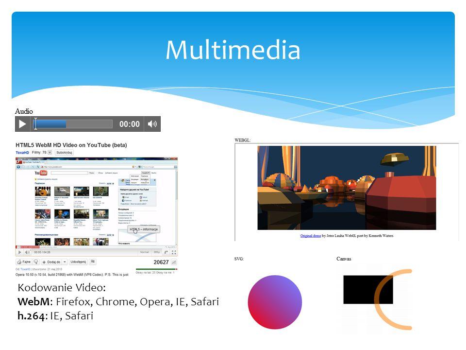 Chrome 11 Firefox 4.0.1 Opera 11.11 Internet Explorer 9 Safari 5 HTML525%10%30%14%15% Adobe Flash15%20%15%16%13% Testy wydajności YouTube – odtwarzanie filmów WebM 720p ( http://www.youtube.com/watch?v=e-fHh3a2ub4 ) http://www.youtube.com/watch?v=e-fHh3a2ub4 YouTube – wyniki testów z Wikipedii Chrome (Mac) Firefox (Mac) Safari (Mac) Chrome (Win) Firefox (Win) Internet Explorer 8 Safari (Win) HTML549.89%-12.39%X--- Adobe Flash 10 50.39%40.25%37.41%X-24%22%22.4123.22% Adobe Flash 10.1 49.79%42.0732.07%X-58%6%14.627.43%