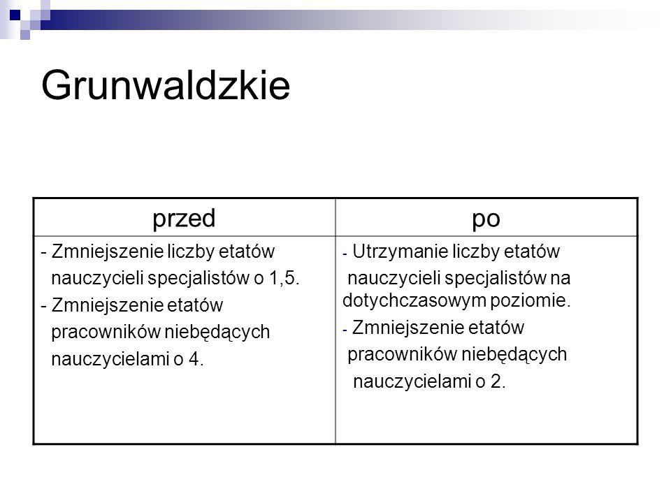 Grunwaldzkie przedpo - Zmniejszenie liczby etatów nauczycieli specjalistów o 1,5.