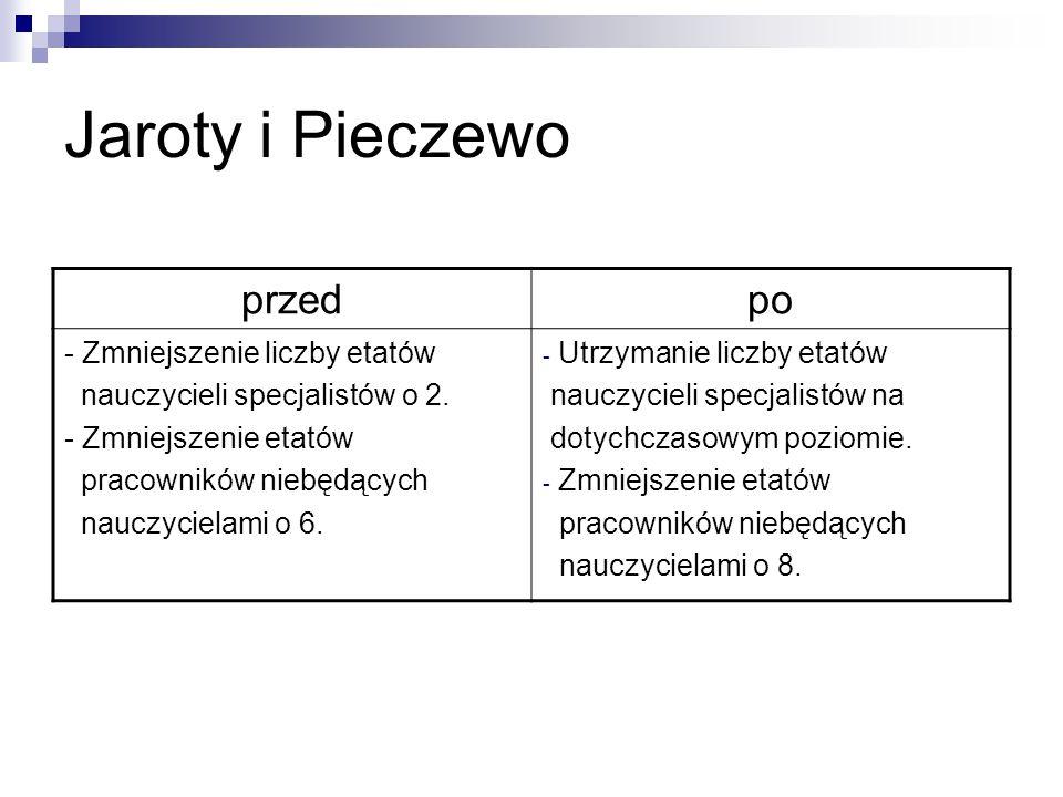 Jaroty i Pieczewo przedpo - Zmniejszenie liczby etatów nauczycieli specjalistów o 2.