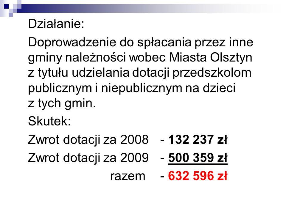 Działanie: Doprowadzenie do spłacania przez inne gminy należności wobec Miasta Olsztyn z tytułu udzielania dotacji przedszkolom publicznym i niepublicznym na dzieci z tych gmin.