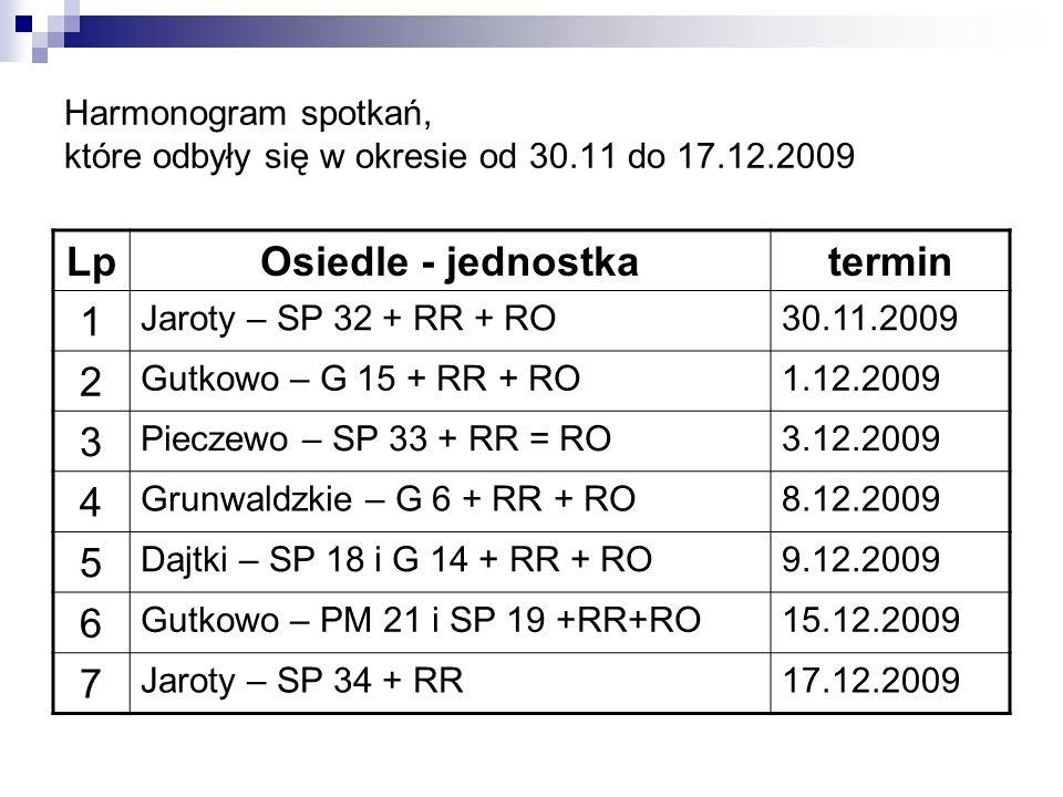 Harmonogram spotkań, które odbyły się w okresie od 30.11 do 17.12.2009 LpOsiedle - jednostkatermin 1 Jaroty – SP 32 + RR + RO30.11.2009 2 Gutkowo – G 15 + RR + RO1.12.2009 3 Pieczewo – SP 33 + RR = RO3.12.2009 4 Grunwaldzkie – G 6 + RR + RO8.12.2009 5 Dajtki – SP 18 i G 14 + RR + RO9.12.2009 6 Gutkowo – PM 21 i SP 19 +RR+RO15.12.2009 7 Jaroty – SP 34 + RR17.12.2009