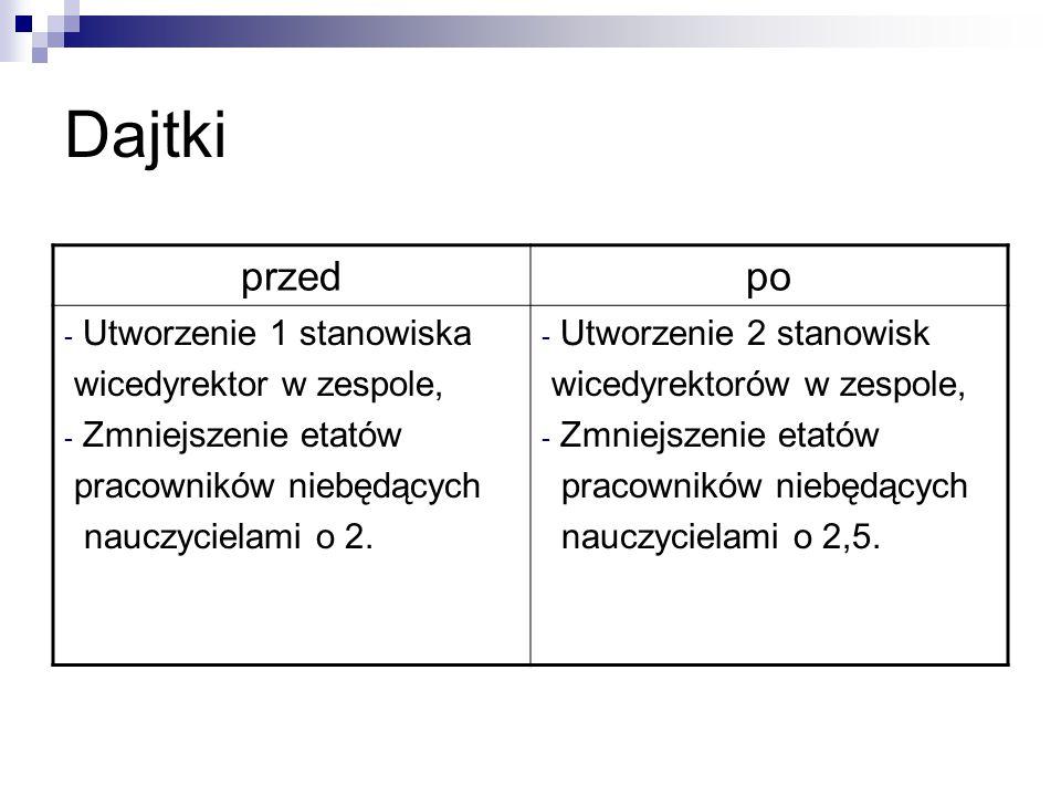Dajtki przedpo - Utworzenie 1 stanowiska wicedyrektor w zespole, - Zmniejszenie etatów pracowników niebędących nauczycielami o 2.
