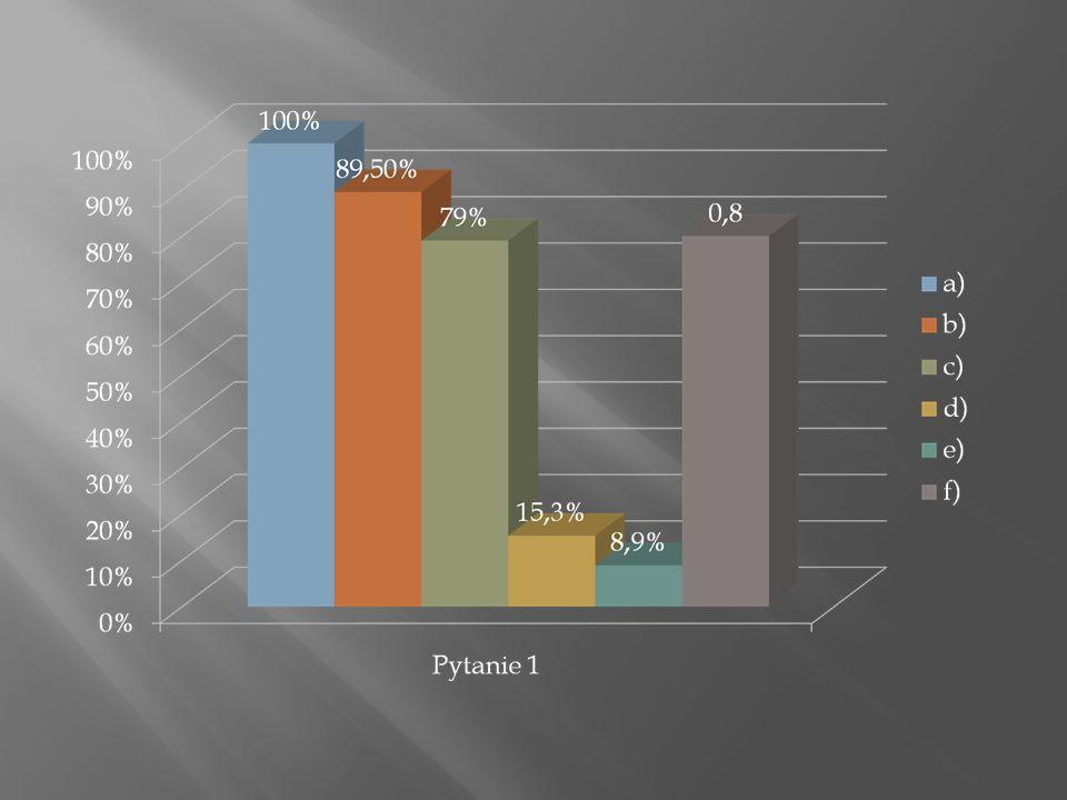 e)kl. I- 10%kl. II- 11,4%kl. III- 6,2% Udzielone odpowiedzi Nieudzielone odpowiedzi